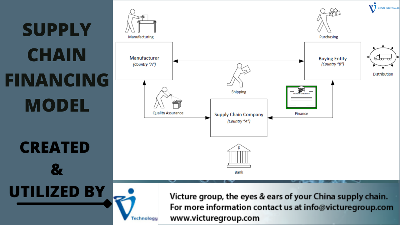 http://victuregroup.com/wp-content/uploads/2021/03/SUPPLY-CHAIN-FINANCING-MODEL-1280x720.png